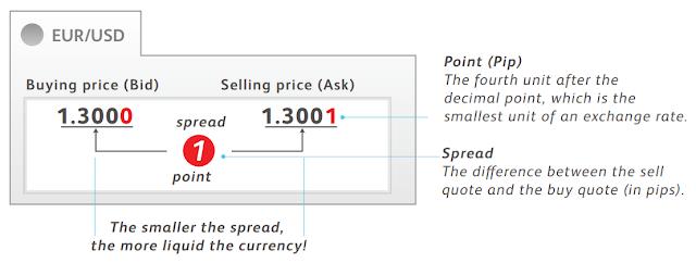 BID (зарах) болон ASK (худалдаж авах) ханшийн зөрүүг SPREAD гэдэг.