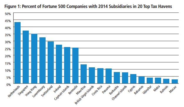 Figure 1: Percent of Fortune 500 Companies with 2014 Subsidiaries in 20 Top Tax Heavens