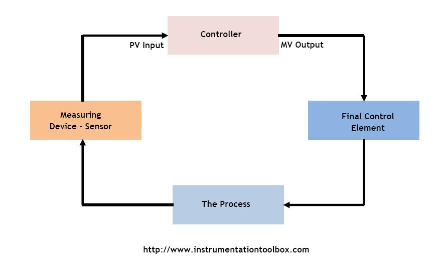 control loop diagram control loop wiring diagram transmitters used in process instrumentation ~ learning ... #1