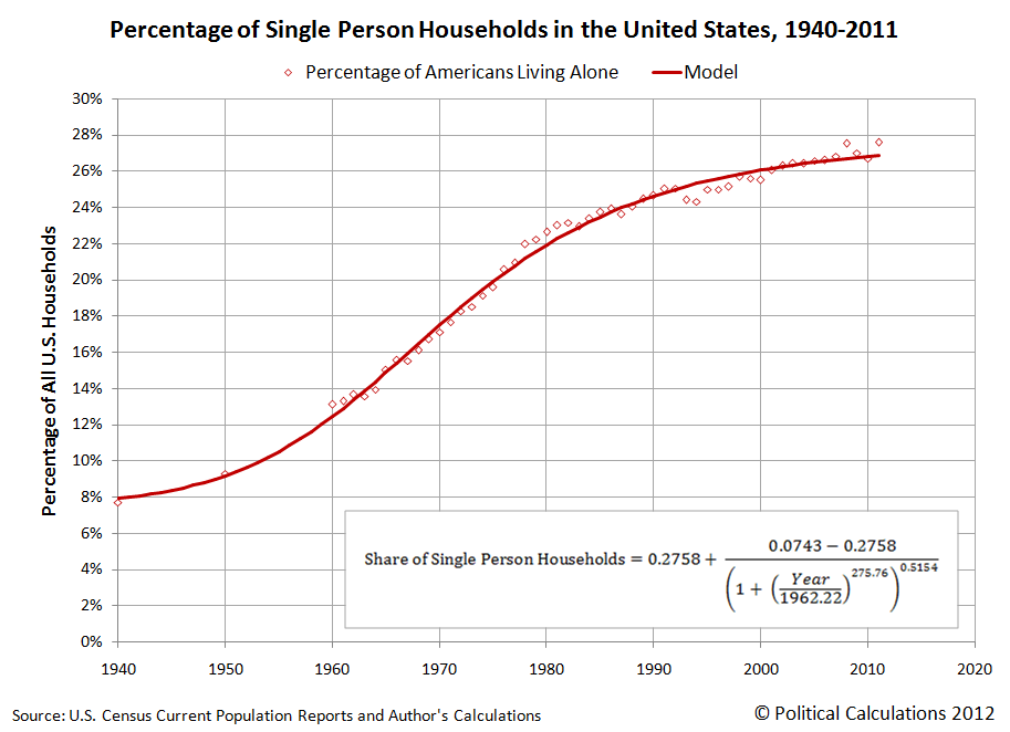 Percentage of Single Person Households in the United States, 1940-2011
