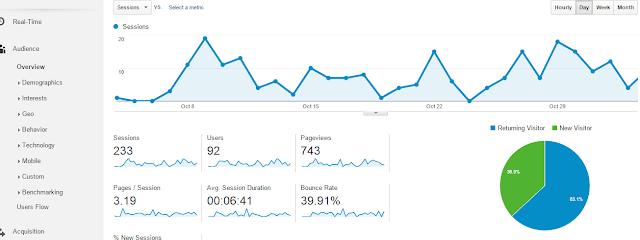 Pentingnya Web Analytics dan Mengenal Google Analytics