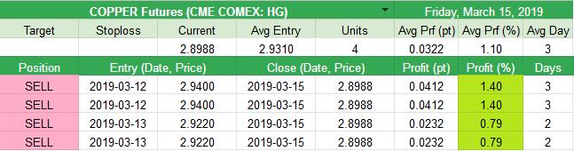 Closed COPPER Futures (CME COMEX: HG) +0.0322pt (+1.1%)
