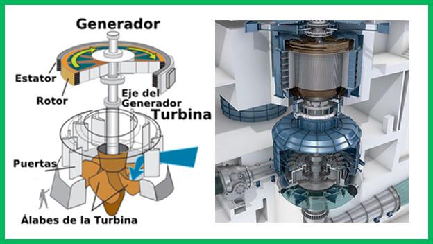 C mo construir un generador hidroel ctrico casero full - Generador de electricidad ...