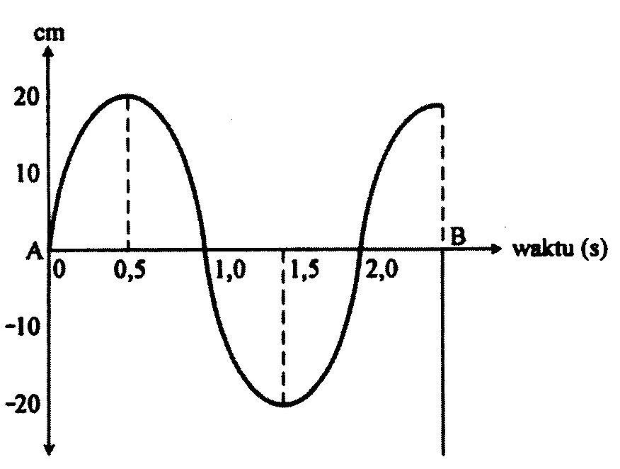 Physics Corner Mariz Wilda Rumus Dan Contoh Soal Gelombang