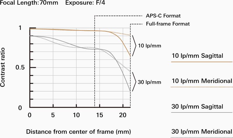 MTF-график на 70 мм для объектива Tamron 70-210mm f/4 Di VC USD (A034)