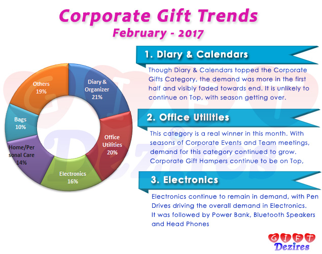 Most Popular Corporate Gifts for Employees and Clients – February 2017