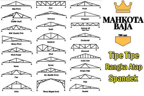 Tipe Tipe Jenis Rangka Atap Baja Ringan