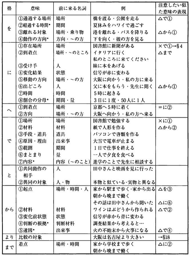 格助詞 - JapaneseClass.jp