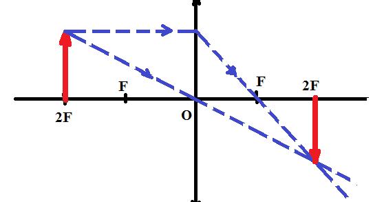 Задачи по физике решаем вместе: Построить изображение ...