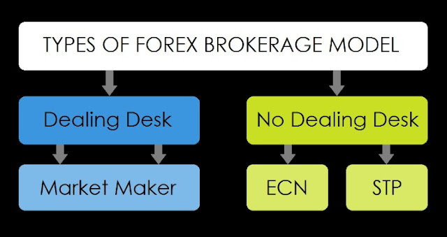 Types of forex trading