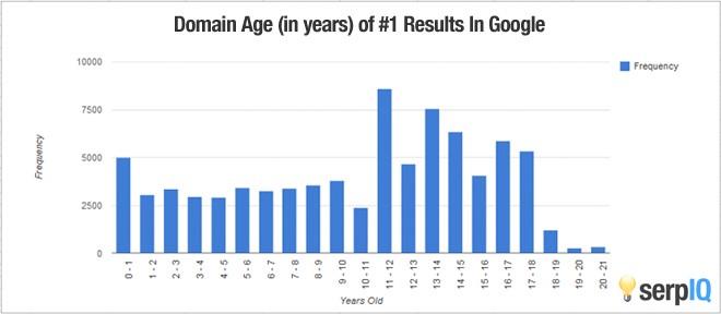 cara meningkatkan pengunjung blog atau website secara organik - Grafik Trafik Blog Menurut Faktor Umur Domain