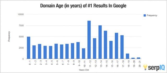 Grafik Trafik Blog Menurut Faktor Umur Domain