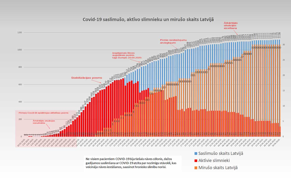 Grafiks ar Covid-19 saslimušo un mirušo skaitu valstī 30.06.2020.
