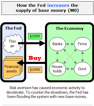 """the history and use of the fiat monetary system """"the monetary system of the united states is in dollars which are relatively strong in the world market, however, it seems that if there is a need for more money, they just print more."""