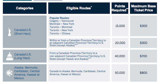 Fixed Point Travel Program American Express