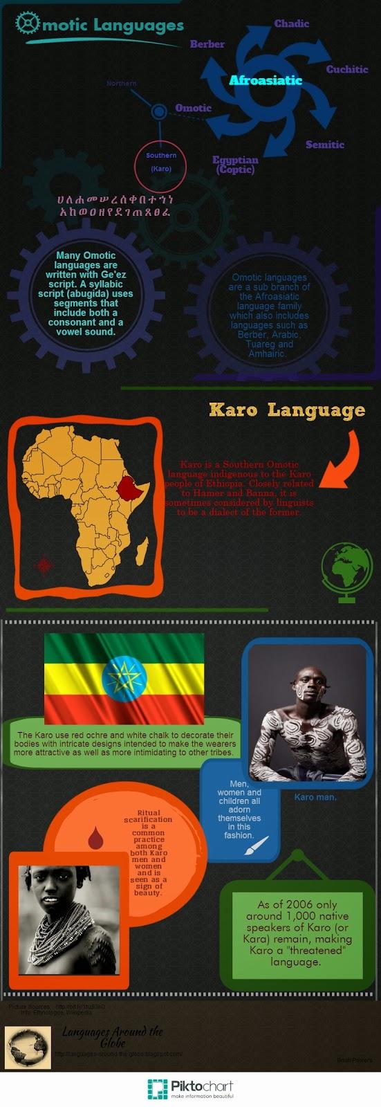 Karo Language
