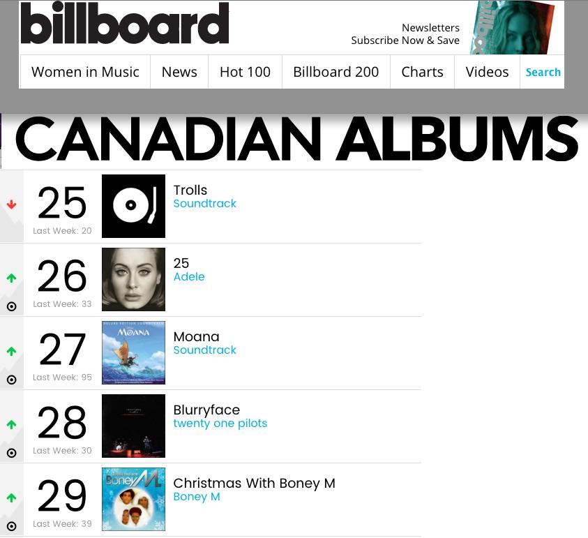 11/12/2016 Boney M. in Canadian TOP30 Albums   Billboard_09122016