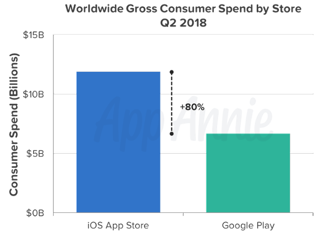 """""""mobile app consumer spending"""""""