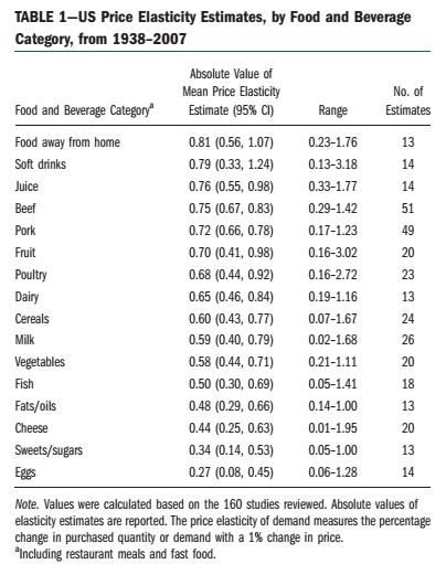 Behavioral Game Theory Some Estimates Of Price Elasticity Of Demand