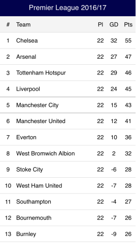 Nigerian professional football league english premier - Football english premier league table ...