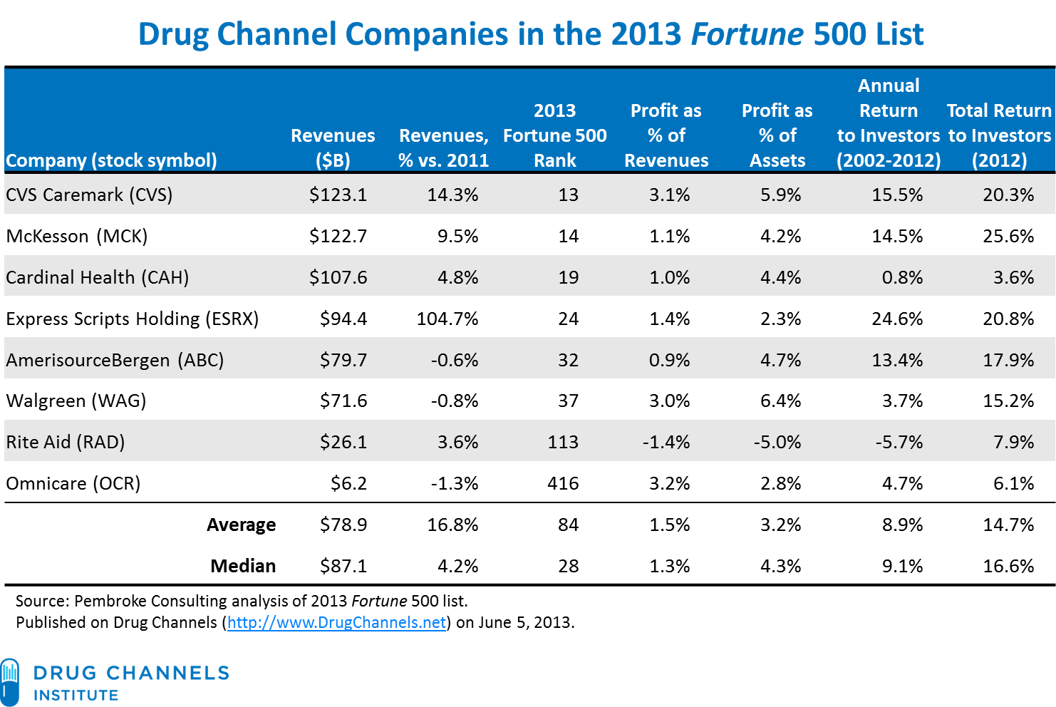 drug channels: profits in the 2013 fortune 500: wholesalers, pbms