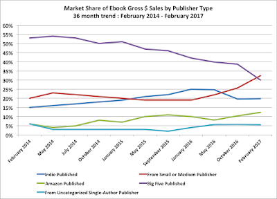 Author Earnings 3 Year Gross Sales