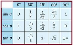 त्रिकोणमिति कोणों के महत्त्वपूर्ण मान (Important Values of Trigonometric Angle)   Main Table