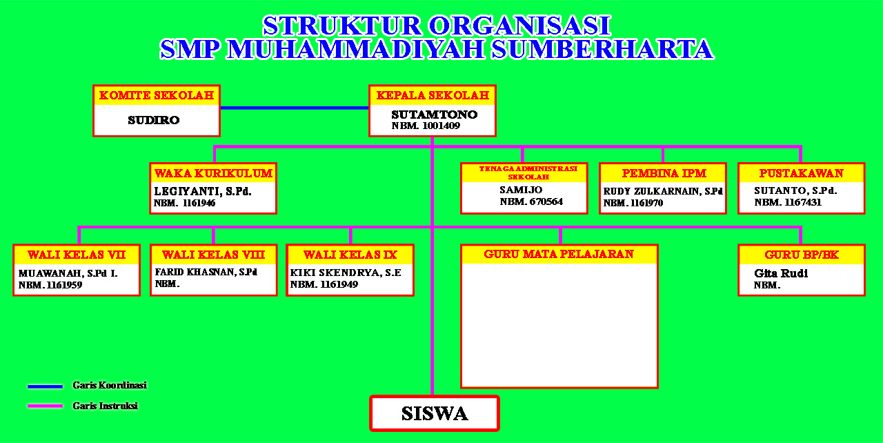 struktur organisasi smp muhammadiyah sumber harta ~ profil smp Struktur Organisasi Agama struktur organisasi smp muhammadiyah sumber harta ~ profil smp muhammadiyah sumberharta