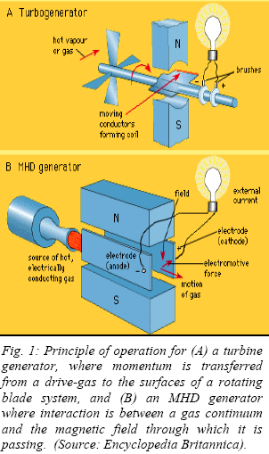 Russian and other work on MHD nuclear space power and higher