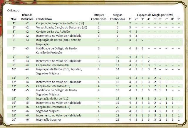 Tabela de classe básica: Bardo D&D 5e. Fonte: Livro do jogador