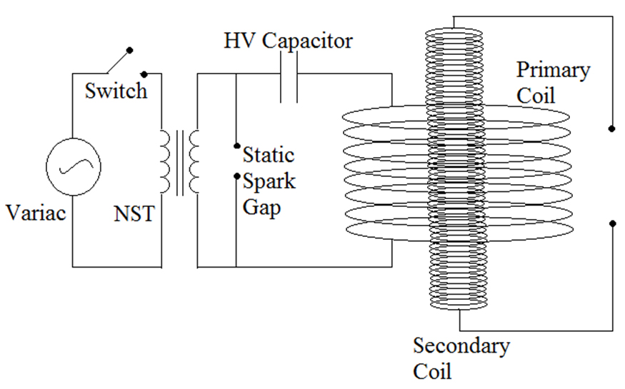 Our Physics Corner!: Construction of bipolar tesla coil