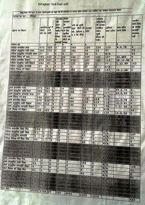 sitapur 72825 cut off