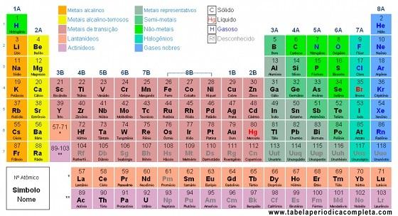 A Tabela Periódica atualizada já apresenta até o elemento químico 118.
