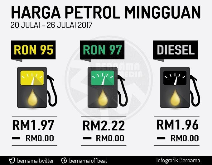 Harga runcit produk petroleum 20 Julai hingga 26 Julai