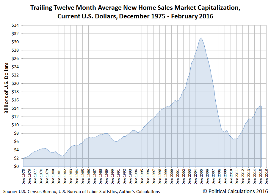 Trailing Twelve Month Average New Home Sales Market Capitalization, Current U.S. Dollars, December 1975 - February 2016