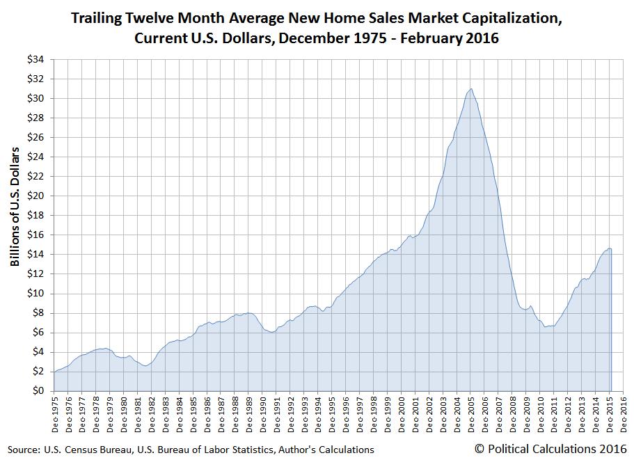 Trailing Twelve Month Average New Home Sales Market Capitalization, Current U.S. Dollars, December 1975 - February 2016