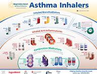 My Life As An Asthma Mom Inhaler Rescue Vs Maintenance