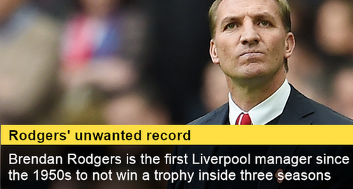 liverpool sacks manager