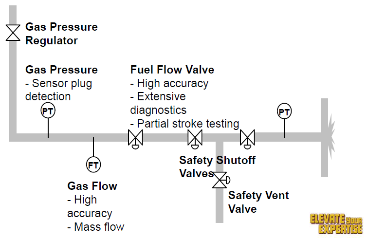 Improving Boiler Operations with Better Measurements | Instrumentation