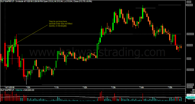 Day Trading Price Action DLF