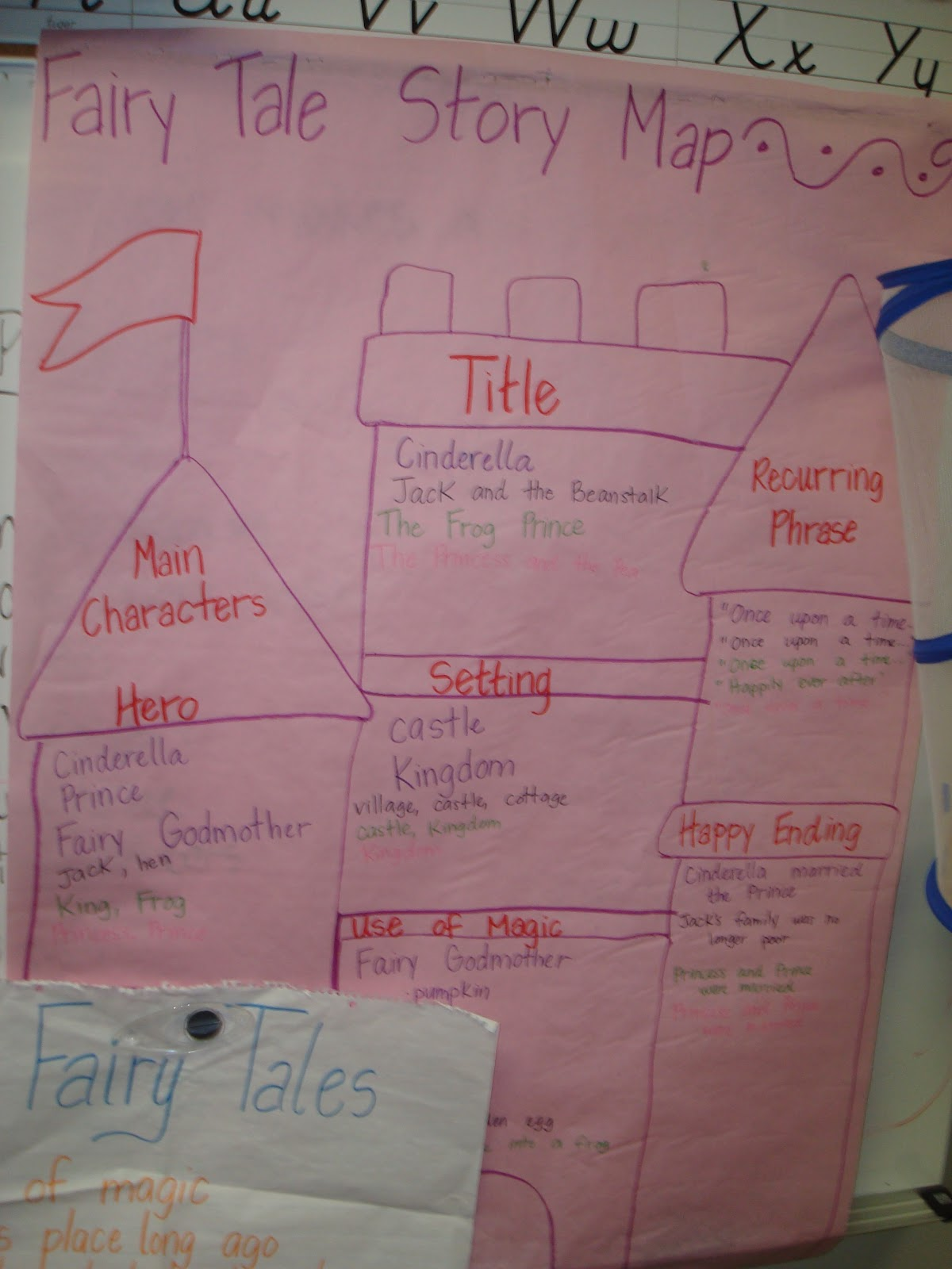 Mrs Coffee S 2nd Grade Class Fairy Tales