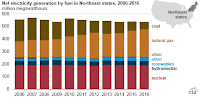 Net Electricity Generation by fuel in Northeast states, 2006-2016 (Credit: Source: U.S. Energy Information Administration, Power Plant Operations Report) Click to Enlarge.