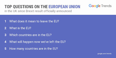 What is the EU? the second most searched expression on Google in Great Britain after the UK leaved the European Union. Taken from: https://twitter.com/GoogleTrends/status/746303118820937728