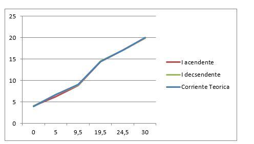 conexión de instrumentos de medición a dos hilos