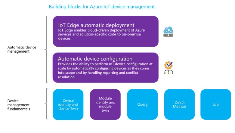 Microsoft enables Azure IoT Hub automatic device management