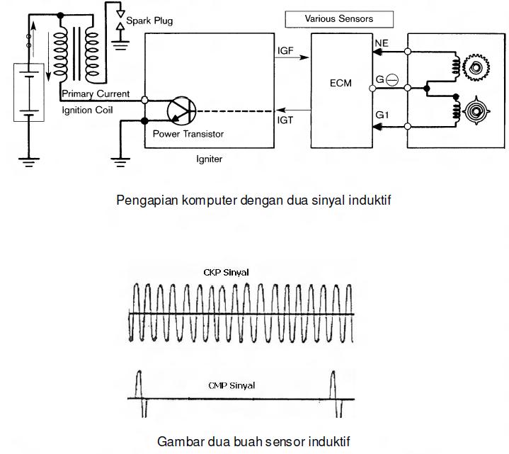 BELAJAR BERSAMA KISLAMETS: Ragkaian Sistem Pengapian ECS (Engine Control System)