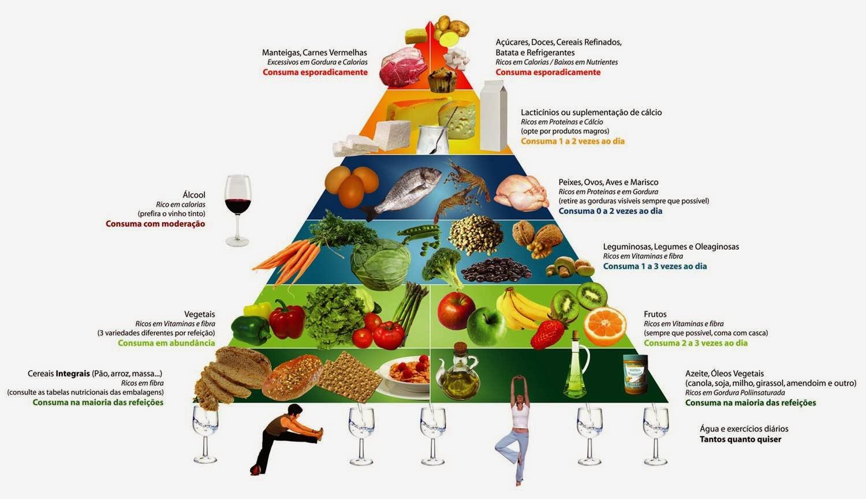 Alimentos Mais Ricos em Carboidratos e Proteínas