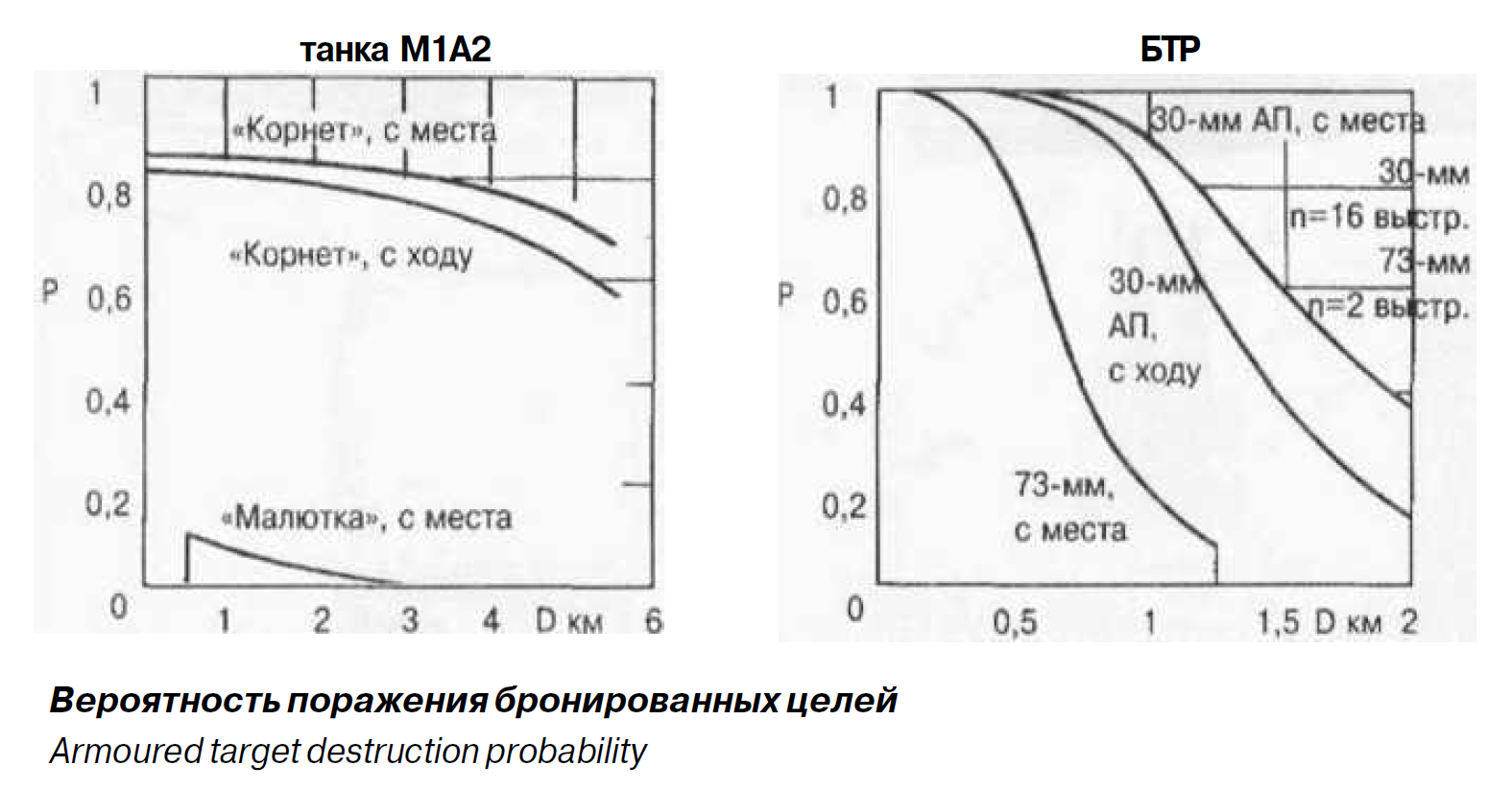 "BMPT ""Terminator"" - Page 11 Probability%2Bof%2Bdestruction"