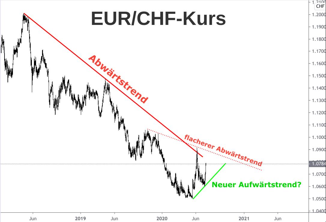 Wechselkursdiagramm Euro - Schweizer Franken 2019-2020 mit zukunftsweisenden Trendlinien