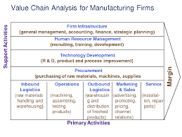 porter value chain analysis for maruti suzuki Value chain analysis of maruti suzuki ltd full report, value chain analysis of maruti suzuki ltd full reportpdf value chain analysis of maruti suzuki ltd full report you may search for.